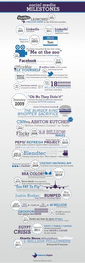 social-media-milestones